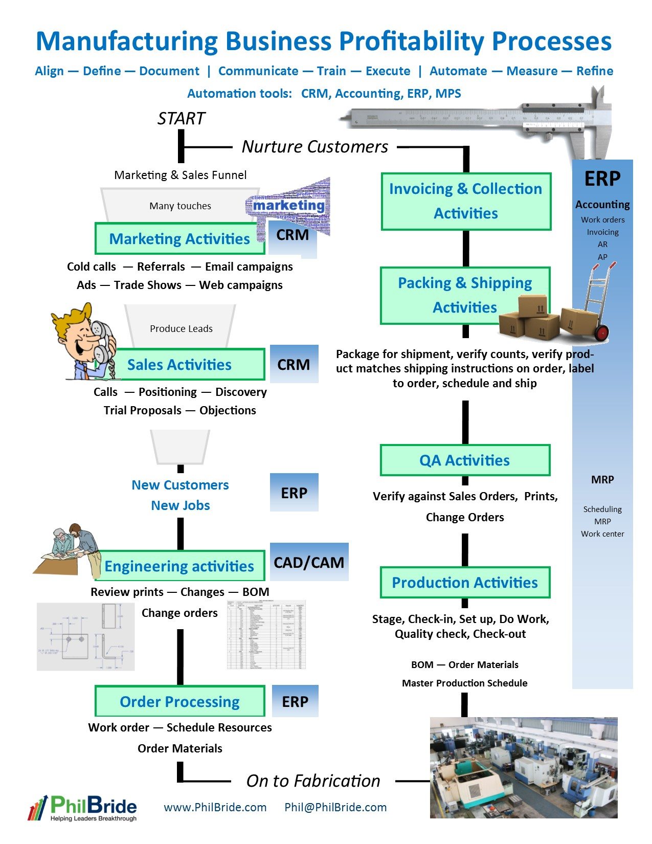 Manufacturing Business Processes InfoGraphic